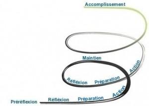 etapes-changements
